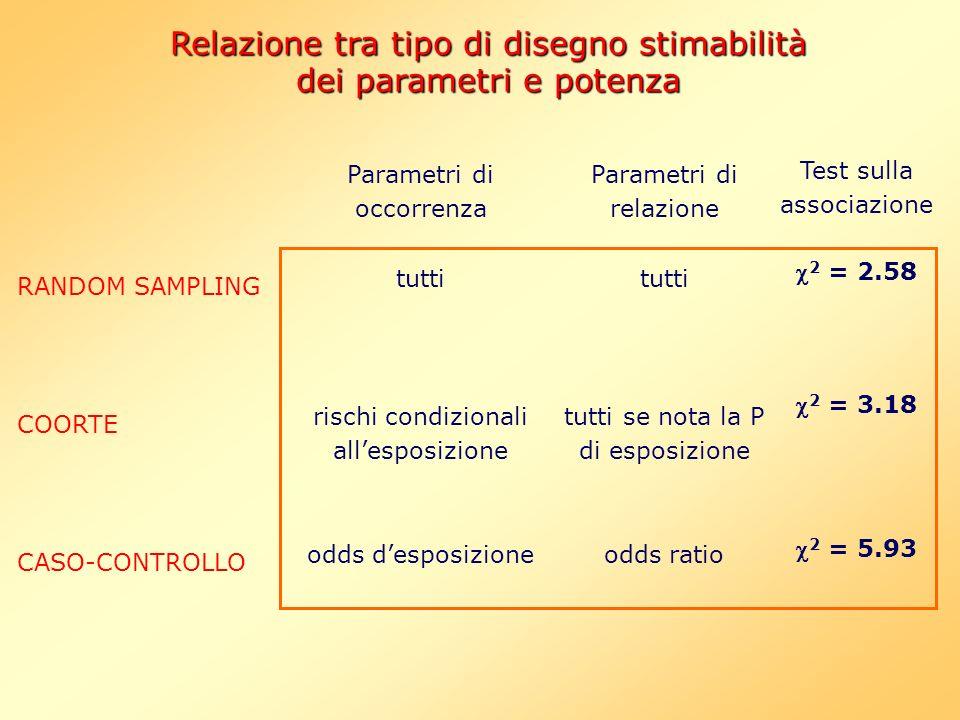 Parametri di occorrenza tutti rischi condizionali allesposizione odds desposizione Parametri di relazione tutti tutti se nota la P di esposizione odds