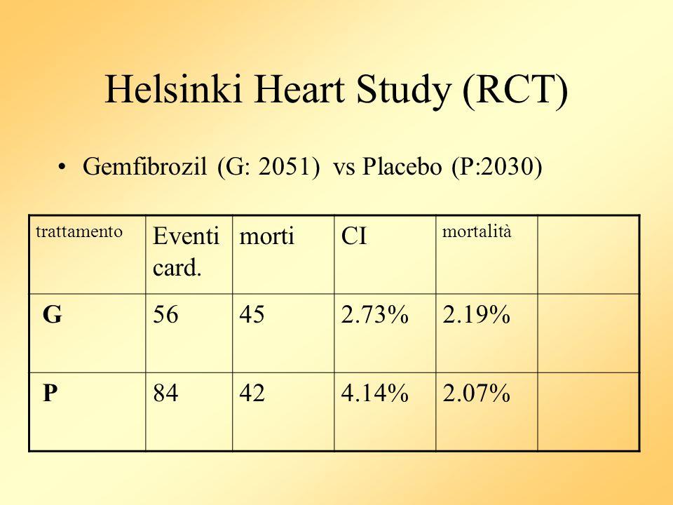 Helsinki Heart Study (RCT) Gemfibrozil (G: 2051) vs Placebo (P:2030) trattamento Eventi card. mortiCI mortalità G56452.73%2.19% P84424.14%2.07%