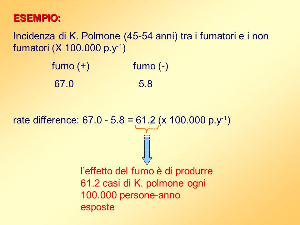 ESEMPIO: Incidenza di K. Polmone (45-54 anni) tra i fumatori e i non fumatori (X 100.000 p.y -1 ) fumo (+)fumo (-) 67.0 5.8 rate difference: 67.0 - 5.