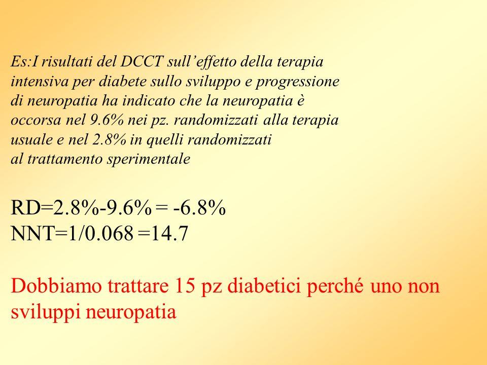 Es:I risultati del DCCT sulleffetto della terapia intensiva per diabete sullo sviluppo e progressione di neuropatia ha indicato che la neuropatia è oc