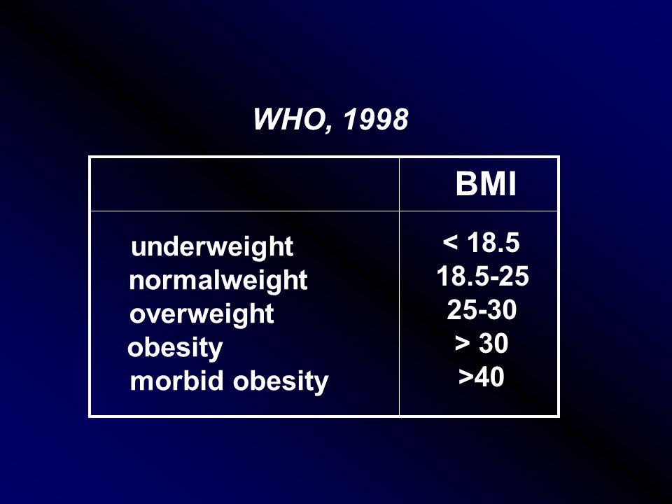 BMI underweight normalweight overweight obesity morbid obesity < 18.5 18.5-25 25-30 > 30 >40 WHO, 1998