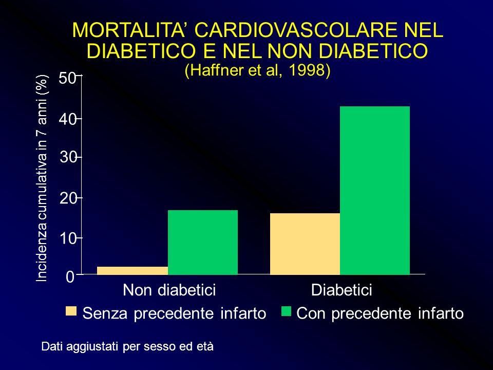 MORTALITA CARDIOVASCOLARE NEL DIABETICO E NEL NON DIABETICO (Haffner et al, 1998) 0 10 20 30 40 50 Non diabeticiDiabetici Senza precedente infartoCon