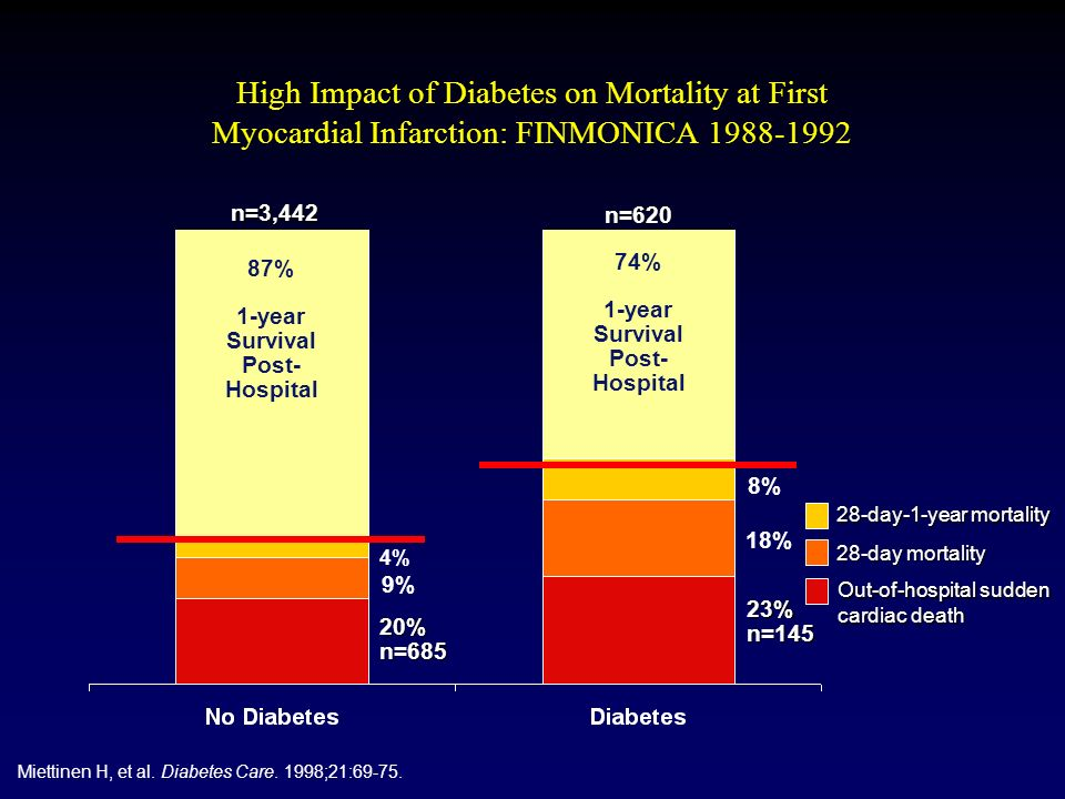 High Impact of Diabetes on Mortality at First Myocardial Infarction: FINMONICA 1988-1992 87% 1-year Survival Post- Hospital 28-day-1-year mortality 28