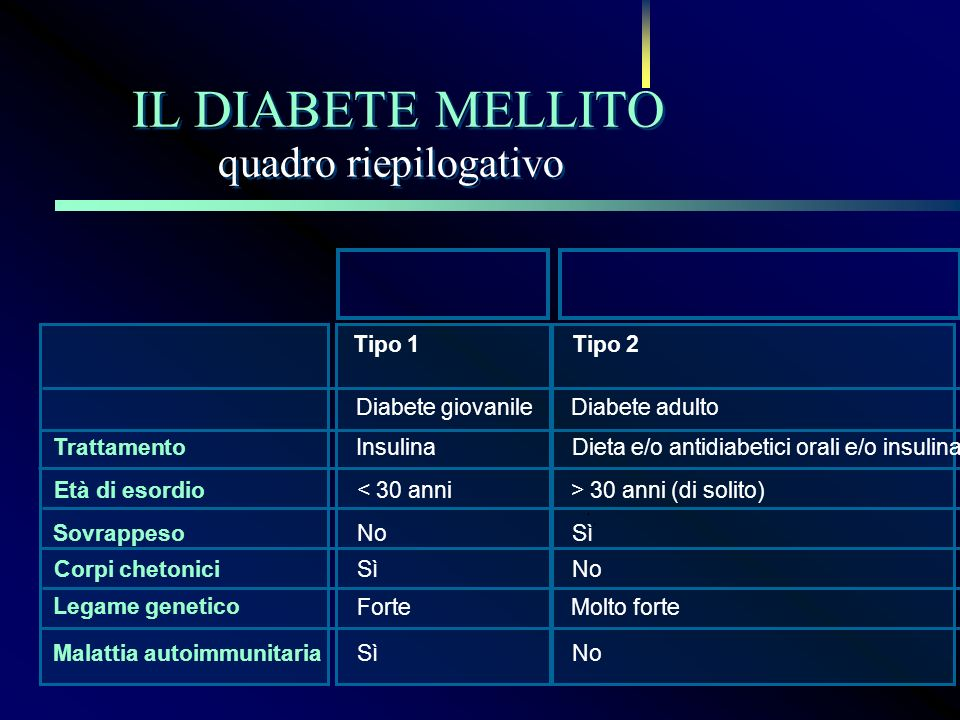 quadro riepilogativo IL DIABETE MELLITO Tipo 1Tipo 2 Diabete giovanileDiabete adulto TrattamentoInsulinaDieta e/o antidiabetici orali e/o insulina Età