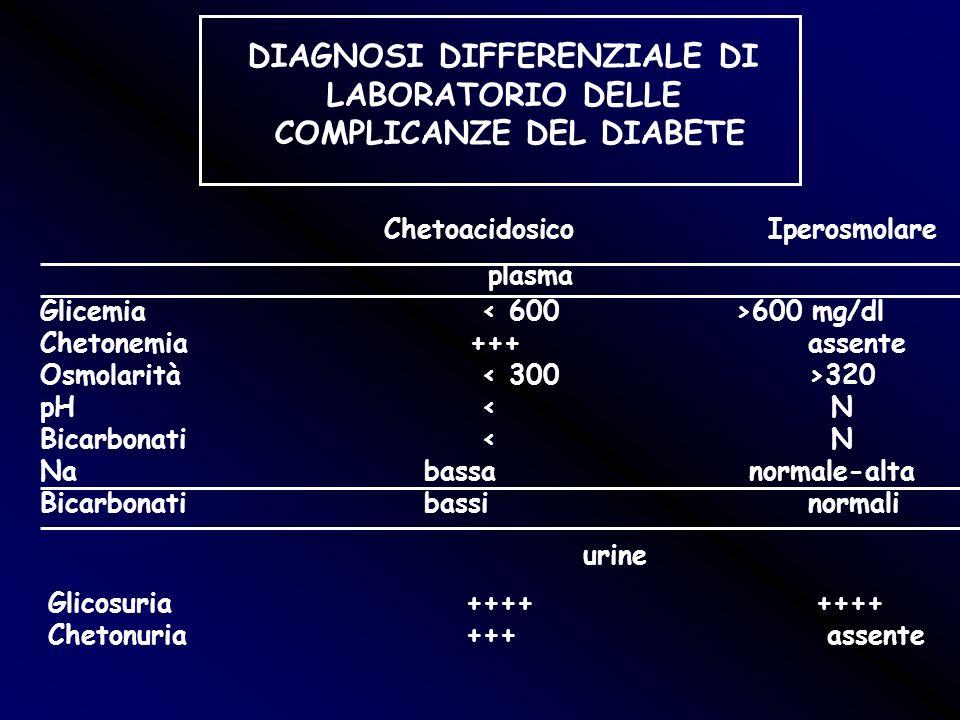 DIAGNOSI DIFFERENZIALE DI LABORATORIO DELLE COMPLICANZE DEL DIABETE ChetoacidosicoIperosmolare plasma Glicemia 600 mg/dl Chetonemia +++assente Osmolar