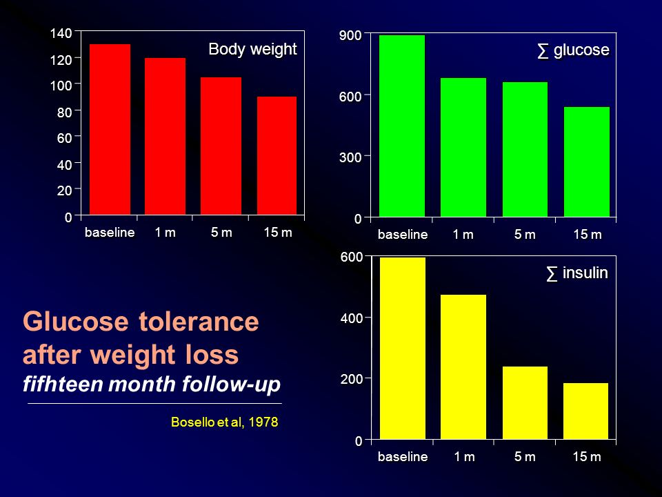 baseline 1 m 5 m 15 m 0 0 20 40 60 80 100 120 140 baseline 1 m 5 m 15 m 0 0 300 600 900 baseline 1 m 5 m 15 m 0 0 200 400 600 Glucose tolerance after