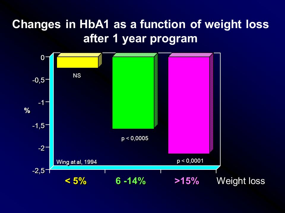 NS p < 0,0005 p < 0,0001 < 5% 6 -14% >15% -2,5 -2 -1,5 -0,5 0 0 % % Changes in HbA1 as a function of weight loss after 1 year program Weight loss Wing