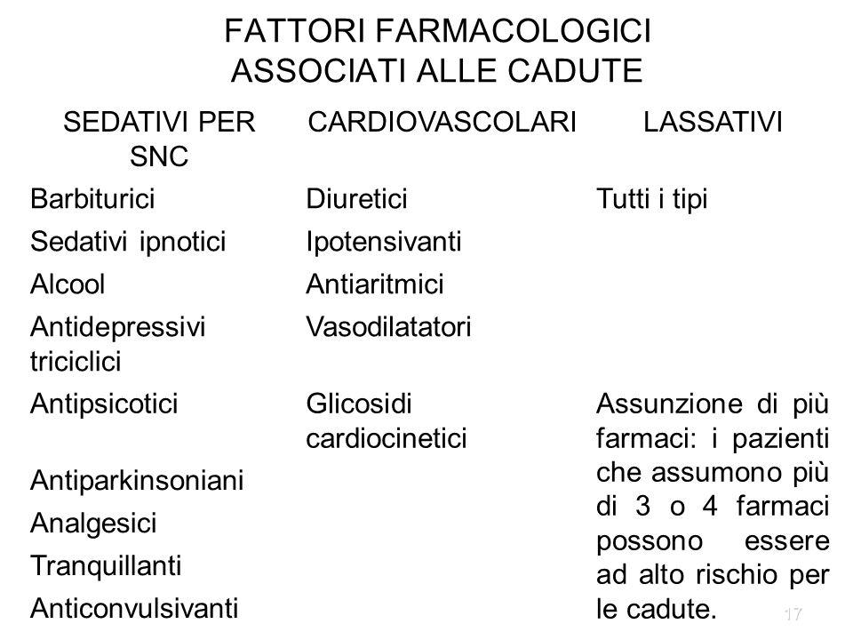17 FATTORI FARMACOLOGICI ASSOCIATI ALLE CADUTE SEDATIVI PER SNC CARDIOVASCOLARILASSATIVI BarbituriciDiureticiTutti i tipi Sedativi ipnoticiIpotensivan