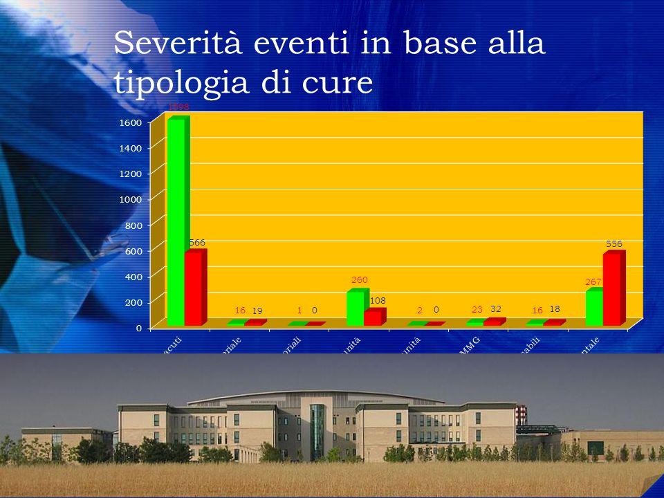 Severità eventi in base alla tipologia di cure 10