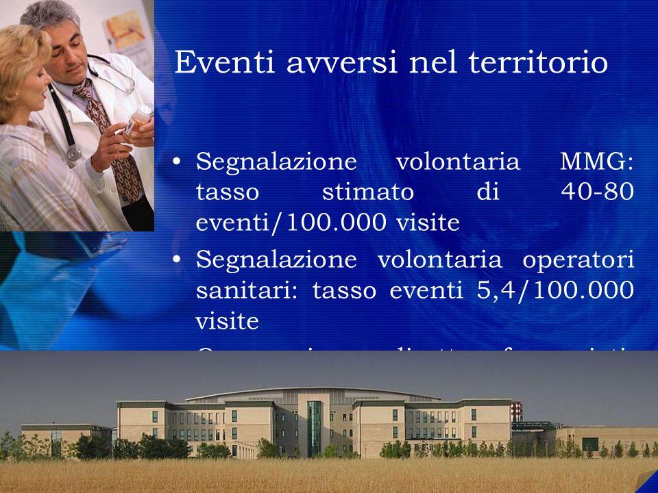 Eventi avversi nel territorio Segnalazione volontaria MMG: tasso stimato di 40-80 eventi/100.000 visite Segnalazione volontaria operatori sanitari: ta