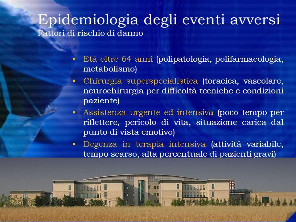 Epidemiologia degli eventi avversi Fattori di rischio di danno Età oltre 64 anni (polipatologia, polifarmacologia, metabolismo) Chirurgia superspecial