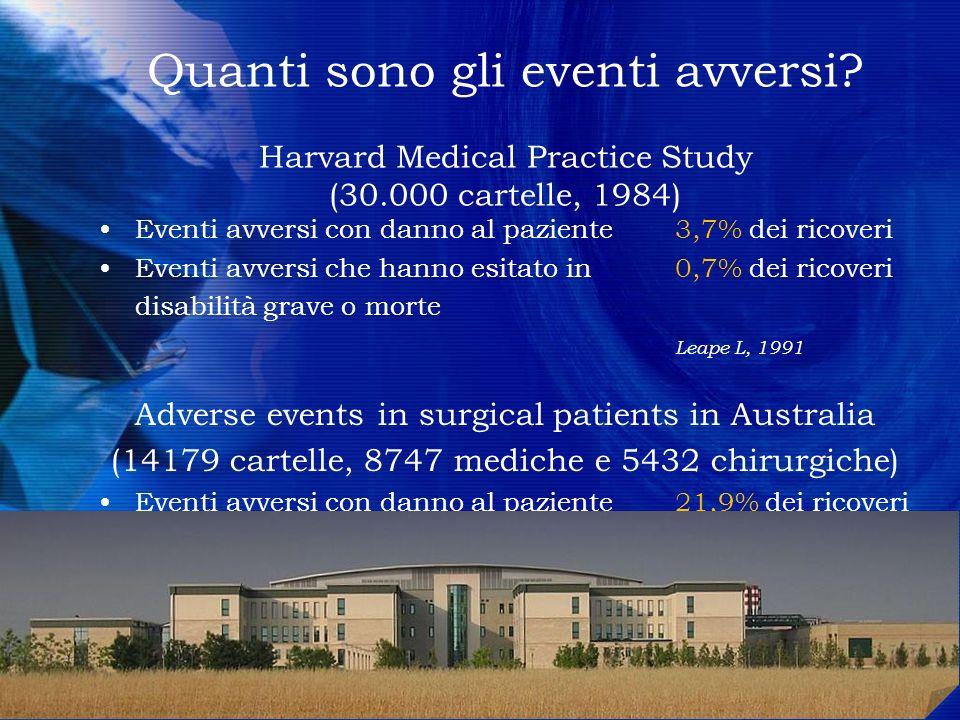 Quanti sono gli eventi avversi? Harvard Medical Practice Study (30.000 cartelle, 1984) Eventi avversi con danno al paziente 3,7% dei ricoveri Eventi a