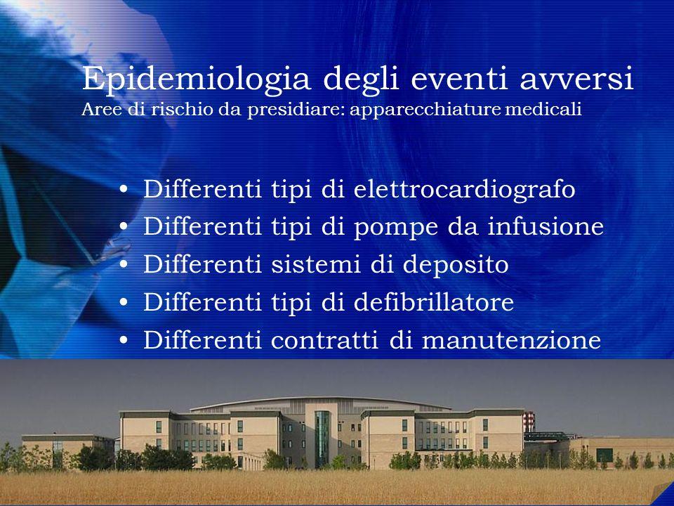 Epidemiologia degli eventi avversi Aree di rischio da presidiare: apparecchiature medicali Differenti tipi di elettrocardiografo Differenti tipi di po