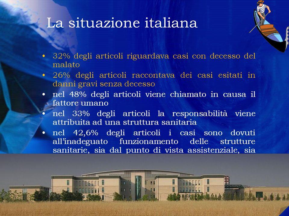 La situazione italiana 32% degli articoli riguardava casi con decesso del malato 26% degli articoli raccontava dei casi esitati in danni gravi senza d