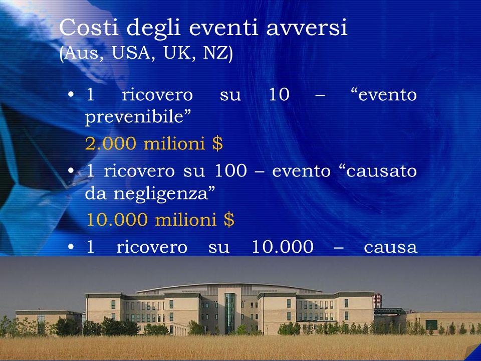1 ricovero su 10 – evento prevenibile 2.000 milioni $ 1 ricovero su 100 – evento causato da negligenza 10.000 milioni $ 1 ricovero su 10.000 – causa m