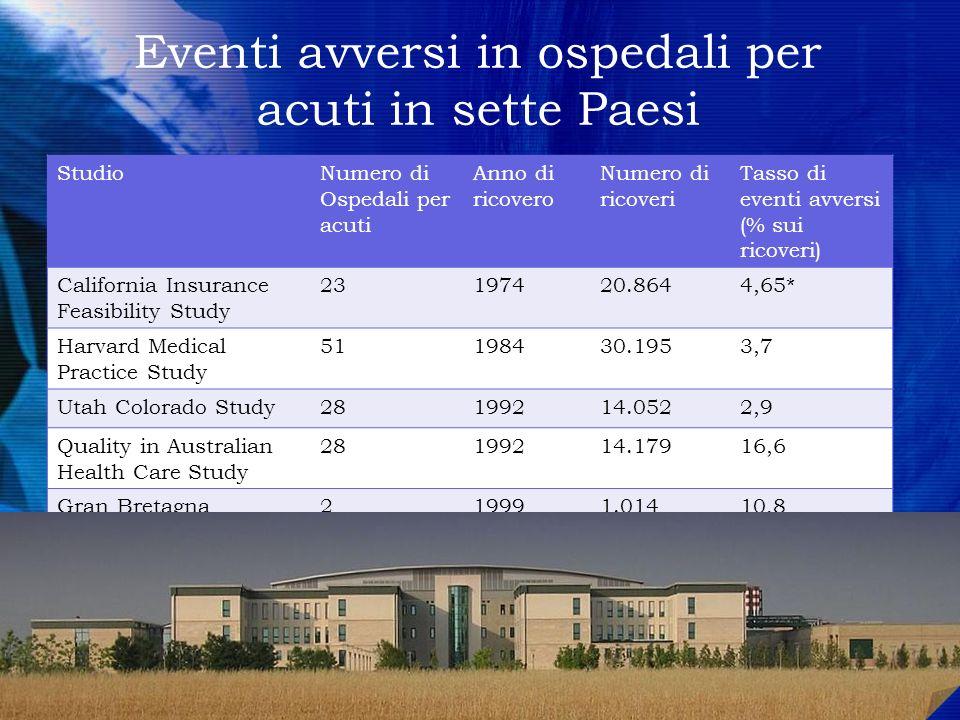 Eventi avversi in ospedali per acuti in sette Paesi StudioNumero di Ospedali per acuti Anno di ricovero Numero di ricoveri Tasso di eventi avversi (%