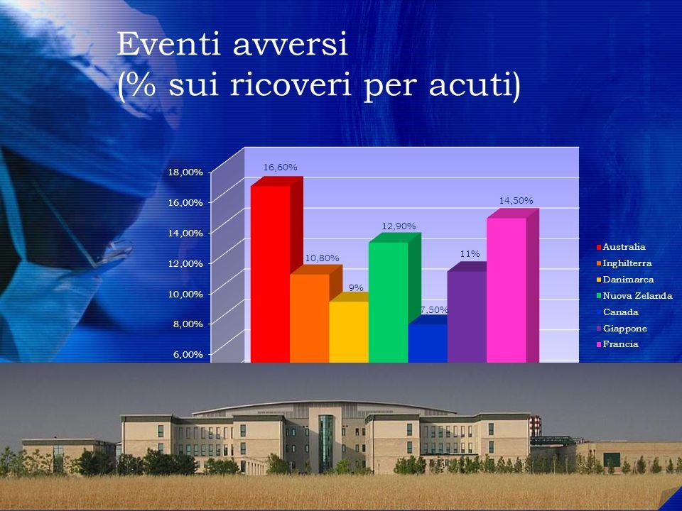 Eventi avversi (% sui ricoveri per acuti) 4444 4