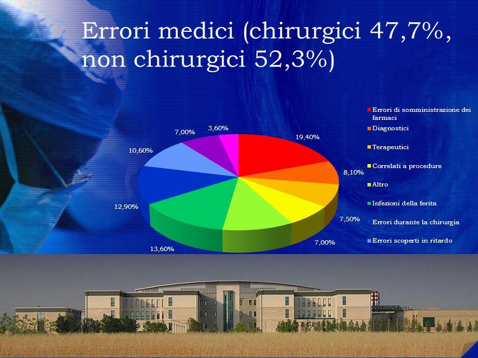 Errori medici (chirurgici 47,7%, non chirurgici 52,3%) 7 Sorgente: Harvard Medical Practice Study 777 7