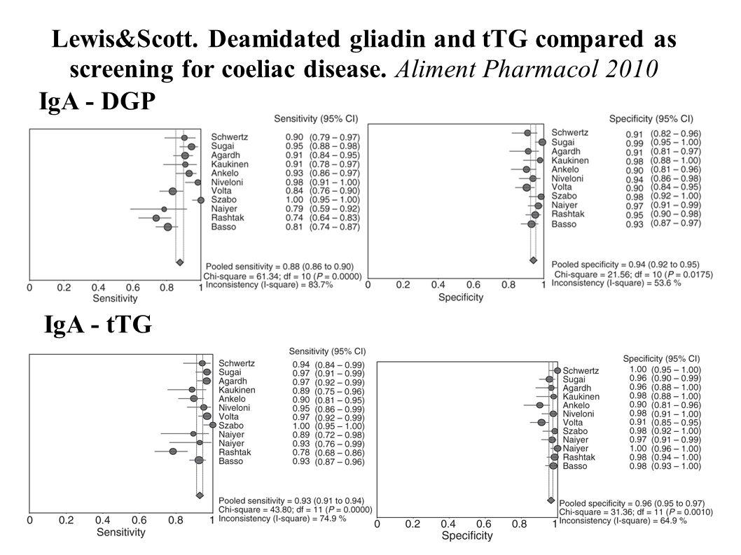 Lewis&Scott. Deamidated gliadin and tTG compared as screening for coeliac disease. Aliment Pharmacol 2010 IgA - DGP IgA - tTG