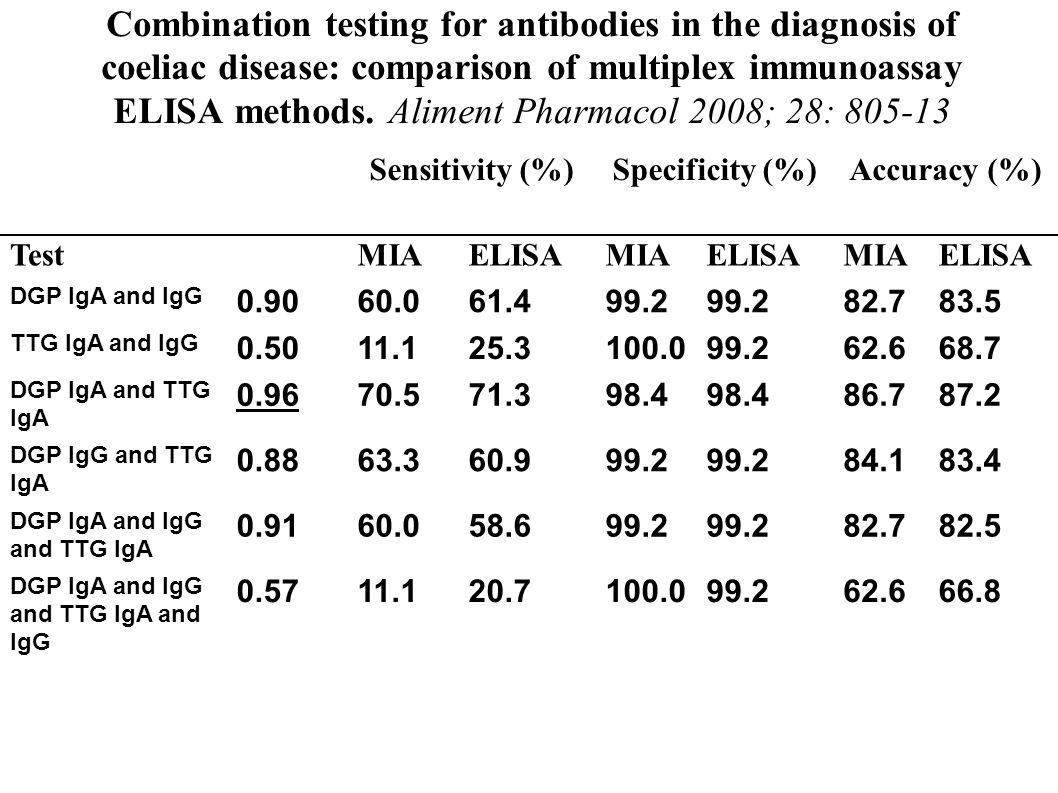Combination testing for antibodies in the diagnosis of coeliac disease: comparison of multiplex immunoassay ELISA methods. Aliment Pharmacol 2008; 28: