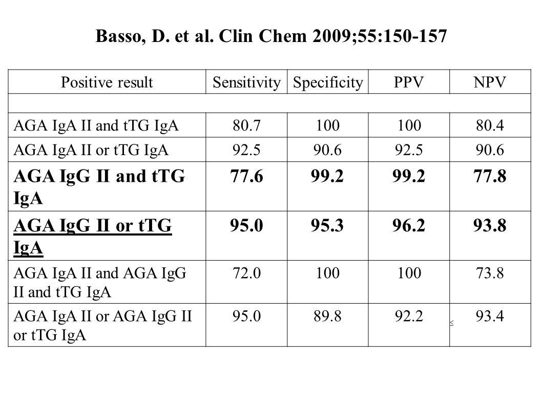 Basso, D. et al. Clin Chem 2009;55:150-157 Positive resultSensitivitySpecificityPPVNPV AGA IgA II and tTG IgA80.7100 80.4 AGA IgA II or tTG IgA92.590.