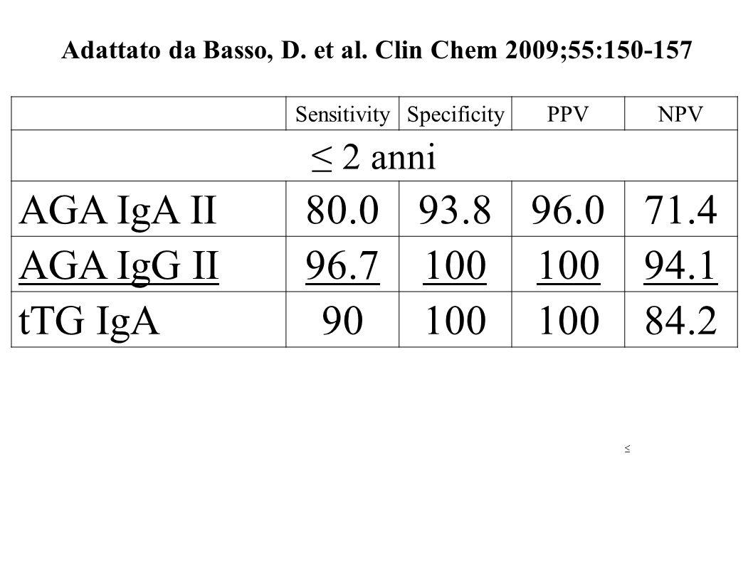 Adattato da Basso, D. et al. Clin Chem 2009;55:150-157 SensitivitySpecificityPPVNPV 2 anni AGA IgA II80.093.896.071.4 AGA IgG II96.7100 94.1 tTG IgA90