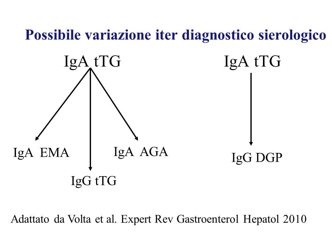 Possibile variazione iter diagnostico sierologico IgA tTG IgA EMA IgG tTG IgA AGA IgG DGP Adattato da Volta et al. Expert Rev Gastroenterol Hepatol 20