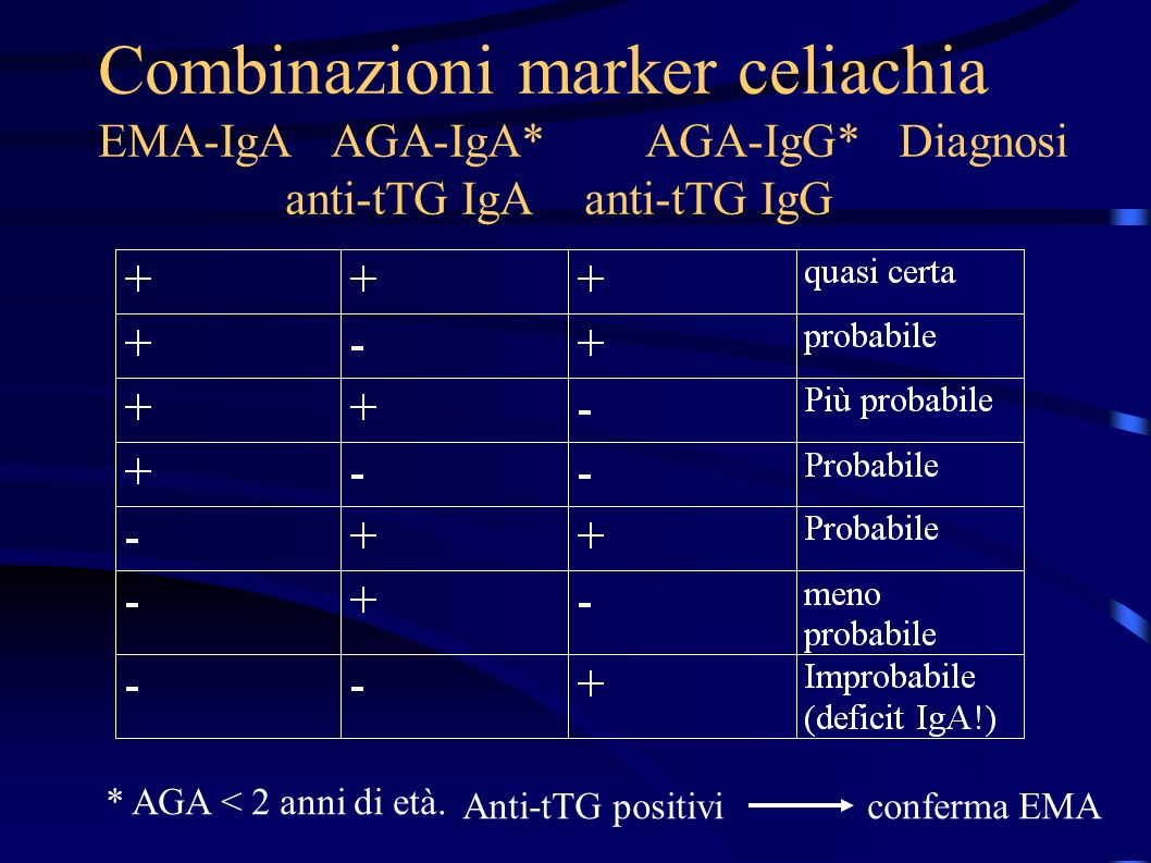 Utilità marker celiachia Anti-transglutaminasi IgA (il più utile) –Limiti: deficit di IgA e primi due anni di vita EMA IgA (meno sensibile e più specifico della tTG si usa per conferma) –Limiti: costoso e legato allinterpretazione delloperatore Anti-transglutaminasi IgG (poco accurato) AGA IgA (utile sotto i due anni di vita) AGA IgG (di scarsa utilità)