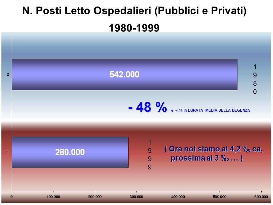N. Posti Letto Ospedalieri (Pubblici e Privati) 1980-1999 19801980 19991999 - 48 % e – 41 % DURATA MEDIA DELLA DEGENZA ( Ora noi siamo al 4,2 ca, pros