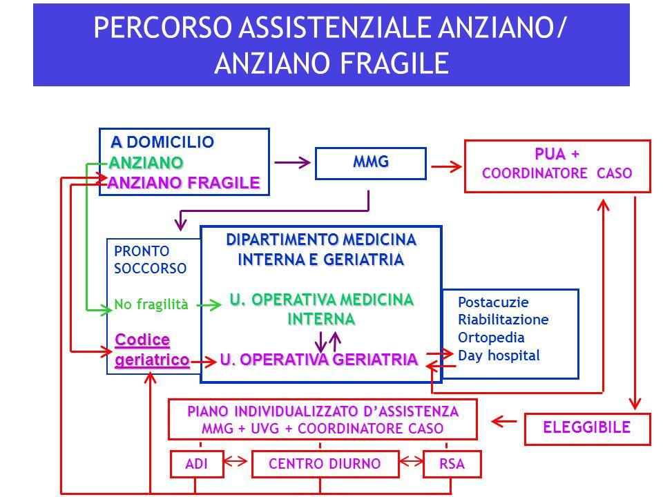 DIPARTIMENTO MEDICINA INTERNA E GERIATRIA U. OPERATIVA MEDICINA INTERNA PERCORSO ASSISTENZIALE ANZIANO/ ANZIANO FRAGILE Postacuzie Riabilitazione Orto