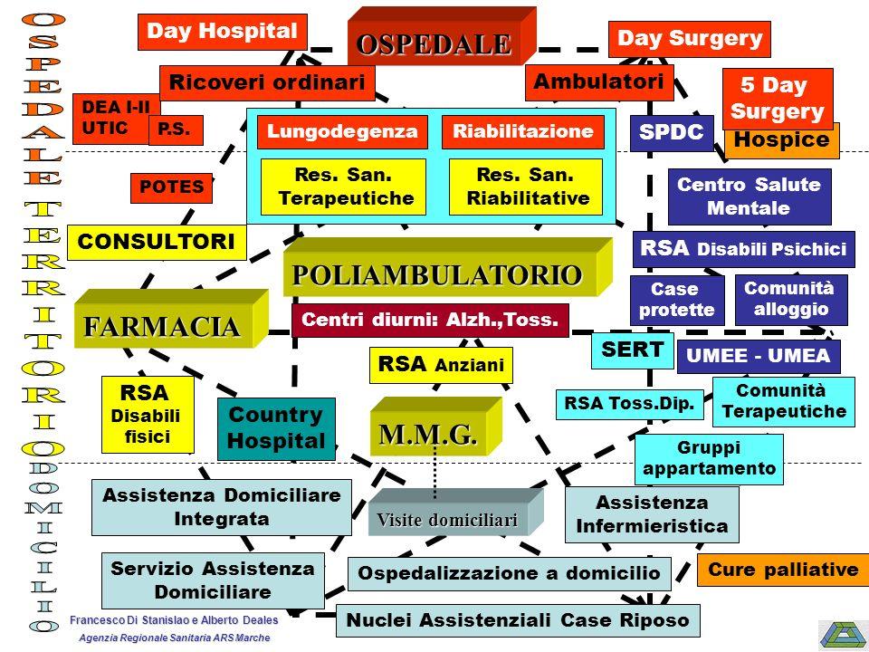 O.P. Centri diurni: Alzh.,Toss. RSA Disabili fisici RSA Anziani Res. San. Terapeutiche LungodegenzaRiabilitazione Res. San. Riabilitative Country Hosp