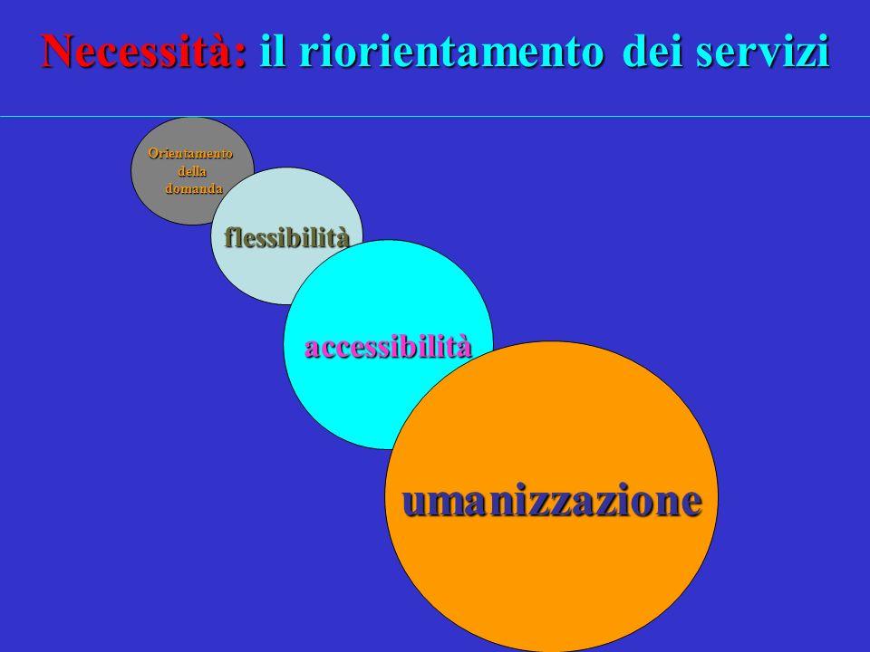 Orientamentodella domanda domanda flessibilità accessibilità Necessità: il riorientamento dei servizi umanizzazione