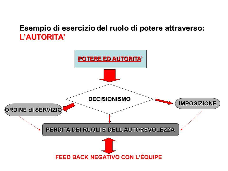 Esempio di esercizio del ruolo di potere attraverso: LAUTORITA POTERE ED AUTORITA DECISIONISMO IMPOSIZIONE ORDINE di SERVIZIO PERDITA DEI RUOLI E DELL