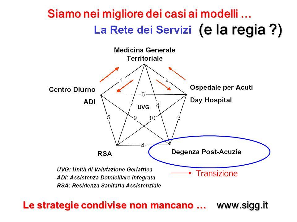 www.sigg.it (e la regia ?) Siamo nei migliore dei casi ai modelli … Le strategie condivise non mancano …