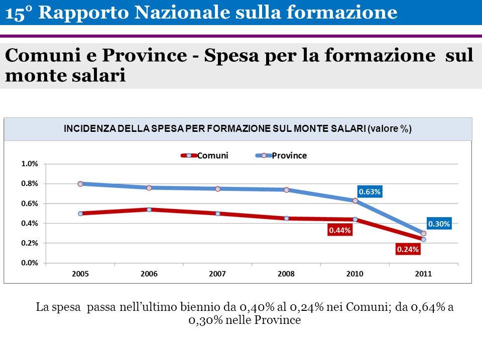 Comuni e Province - Spesa per la formazione sul monte salari 15° Rapporto Nazionale sulla formazione INCIDENZA DELLA SPESA PER FORMAZIONE SUL MONTE SALARI (valore %) La spesa passa nellultimo biennio da 0,40% al 0,24% nei Comuni; da 0,64% a 0,30% nelle Province