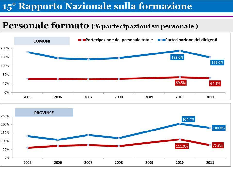Personale formato (% partecipazioni su personale ) 15° Rapporto Nazionale sulla formazione