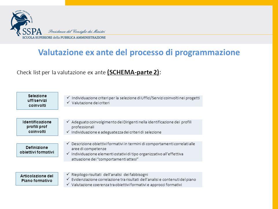 Valutazione ex ante del processo di programmazione Check list per la valutazione ex ante (SCHEMA-parte 2): Identificazione profili prof coinvolti Defi