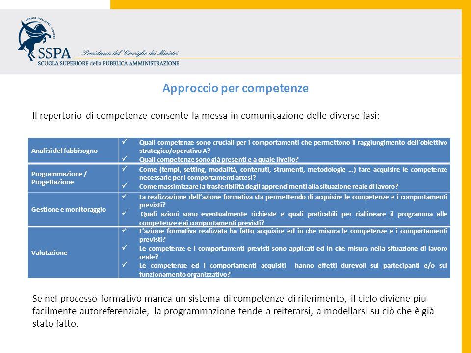Approccio per competenze Analisi del fabbisogno Quali competenze sono cruciali per i comportamenti che permettono il raggiungimento dellobiettivo stra