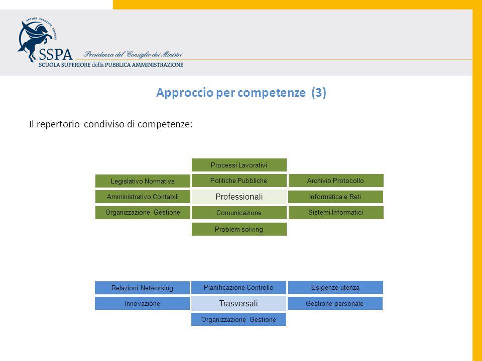Il repertorio condiviso di competenze: Approccio per competenze (3) Professionali Politiche Pubbliche Comunicazione Informatica e Reti Amministrativo