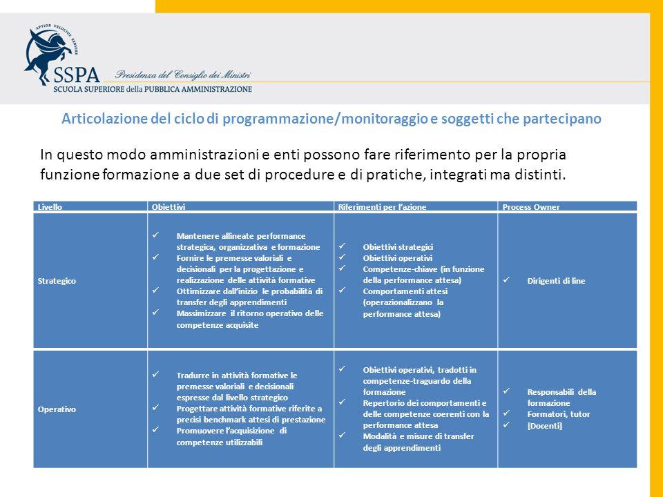 Articolazione del ciclo di programmazione/monitoraggio e soggetti che partecipano In questo modo amministrazioni e enti possono fare riferimento per l