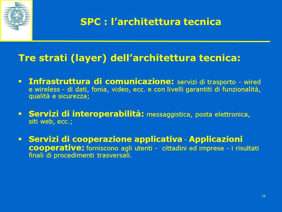 SPC : larchitettura tecnica Tre strati (layer) dellarchitettura tecnica: Infrastruttura di comunicazione: servizi di trasporto - wired e wireless - di