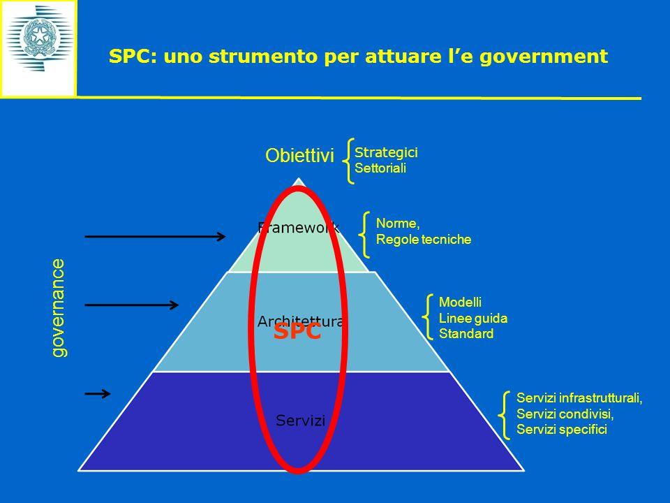 Obiettivi governance Servizi infrastrutturali, Servizi condivisi, Servizi specifici Modelli Linee guida Standard Norme, Regole tecniche Strategici Set