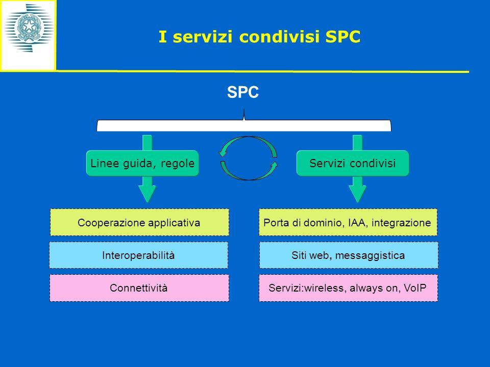 I servizi condivisi SPC Servizi:wireless, always on, VoIPConnettività Interoperabilità Cooperazione applicativa SPC Siti web, messaggistica Porta di d