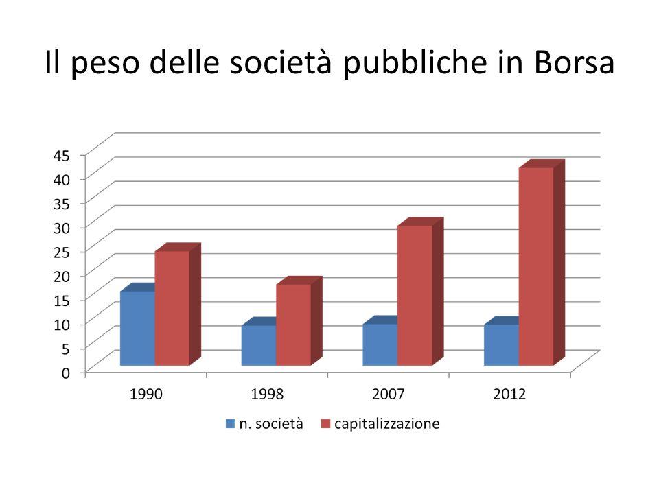 La distribuzione settoriale delle società pubbliche quotate Numero società Capitalizzazione