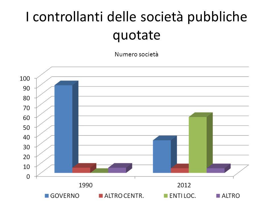 I controllanti delle società pubbliche quotate Numero società