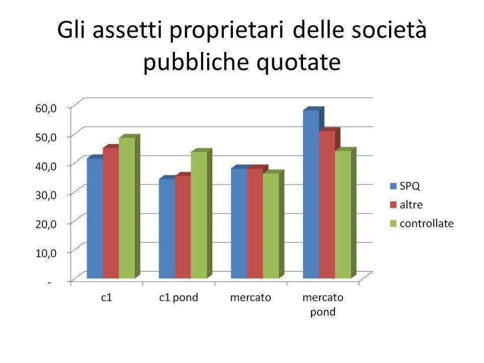 Gli assetti proprietari delle società pubbliche quotate