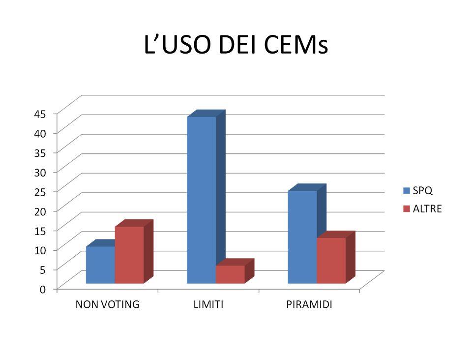 La governance interna SQPALTRE DIMENSIONE BOARD (ponderata) 9.9 (9.1) 9.5 (12.4) PRESENZA AMMINISTRATORI DI MINORANZA (ponderata) 85.7% (98.2%) 32.6% (53.3%) QUOTA AMMINISTRATORI INDIPENDENTI (da codice-ponderata) 57.6% (65.7%) 36.5% (35.7%) BOARD EVALUATION (S&P MIB) 66.6% (100%) 67.5% (93.1%) PRESENZA COMITATO NOMINE (S&P MIB) 23.8% (50%) 19.7% (62.1%) SUCCESSION PLAN (S&P MIB) 0% (0%) 2.9% (24.1%)