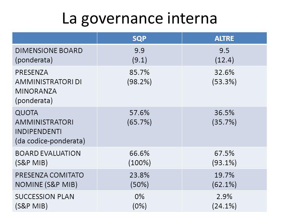 La governance interna SQPALTRE DIMENSIONE BOARD (ponderata) 9.9 (9.1) 9.5 (12.4) PRESENZA AMMINISTRATORI DI MINORANZA (ponderata) 85.7% (98.2%) 32.6%