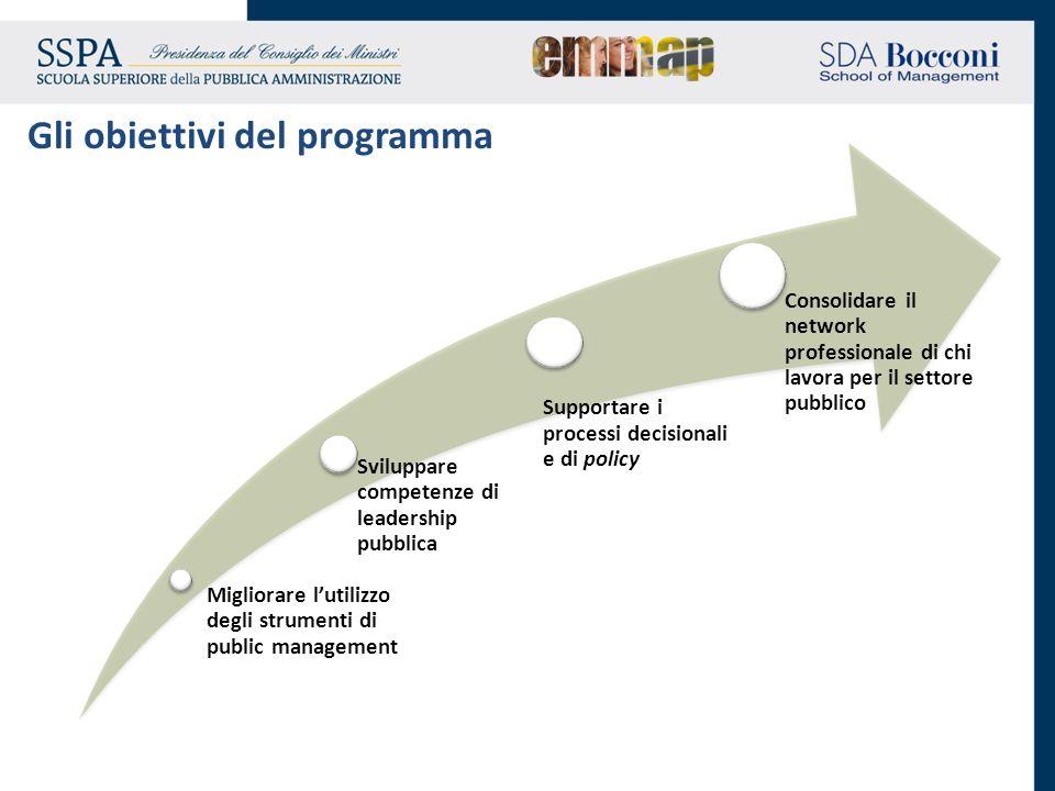 Gli obiettivi del programma Migliorare lutilizzo degli strumenti di public management Sviluppare competenze di leadership pubblica Supportare i proces