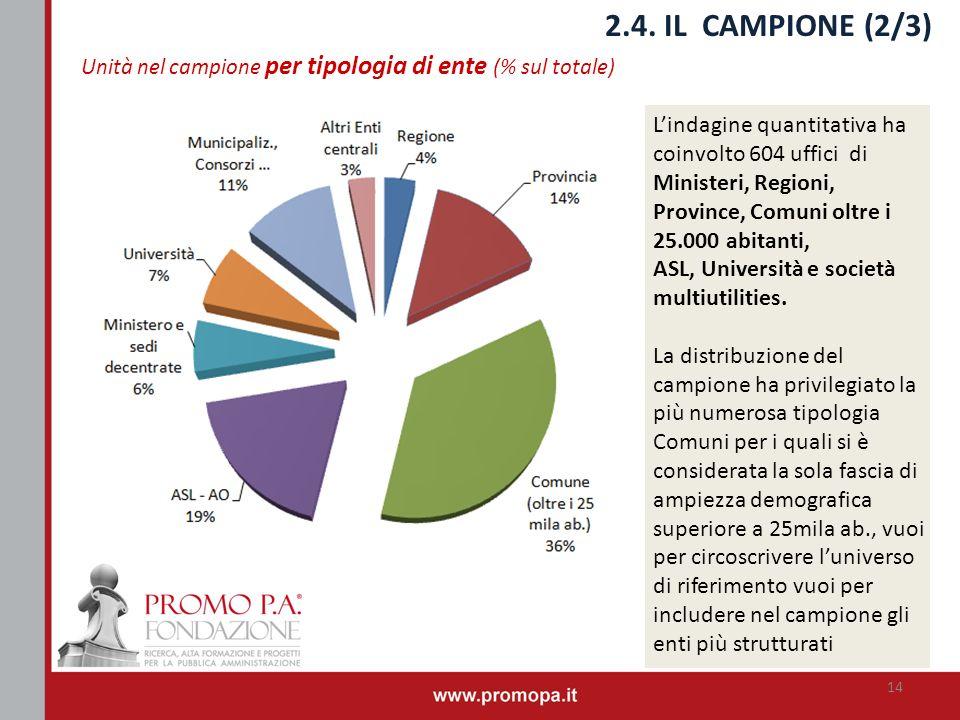 2.4. IL CAMPIONE (2/3) Unità nel campione per tipologia di ente (% sul totale) Lindagine quantitativa ha coinvolto 604 uffici di Ministeri, Regioni, P